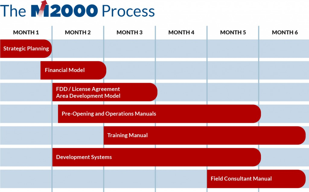 The Management 2000 Franchise Process